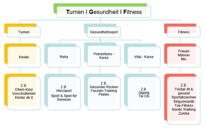 Turnen Gesundheit Fitness